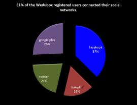Redes Sociales MOOCS en español