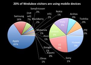 Uso de dispositivos móviles en moocs