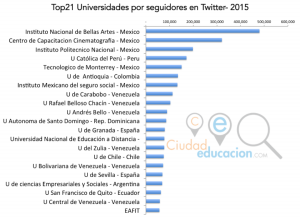 ranking universidades españa y america latina en twitter 2015