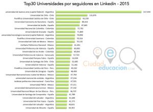 Ranking universidades suramericanas y españolas en linkedin red social trabajo