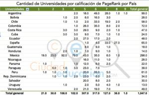 Estudio universidades latam 2015 eduvolucion.com pagerank