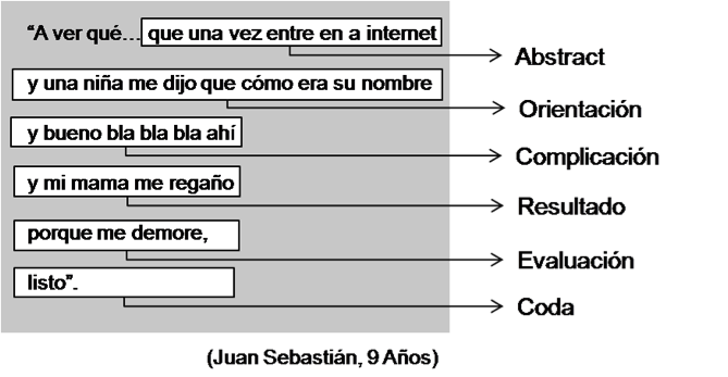 (Figura 2. Ejemplo del modelo de evaluación de Labov aplicado – Fuente: elaboración propia)