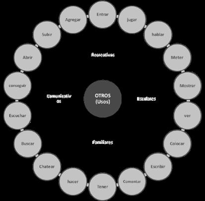 (Figura 4. Sistema de palabras asociadas al uso de Internet – Fuente: elaboración propia)