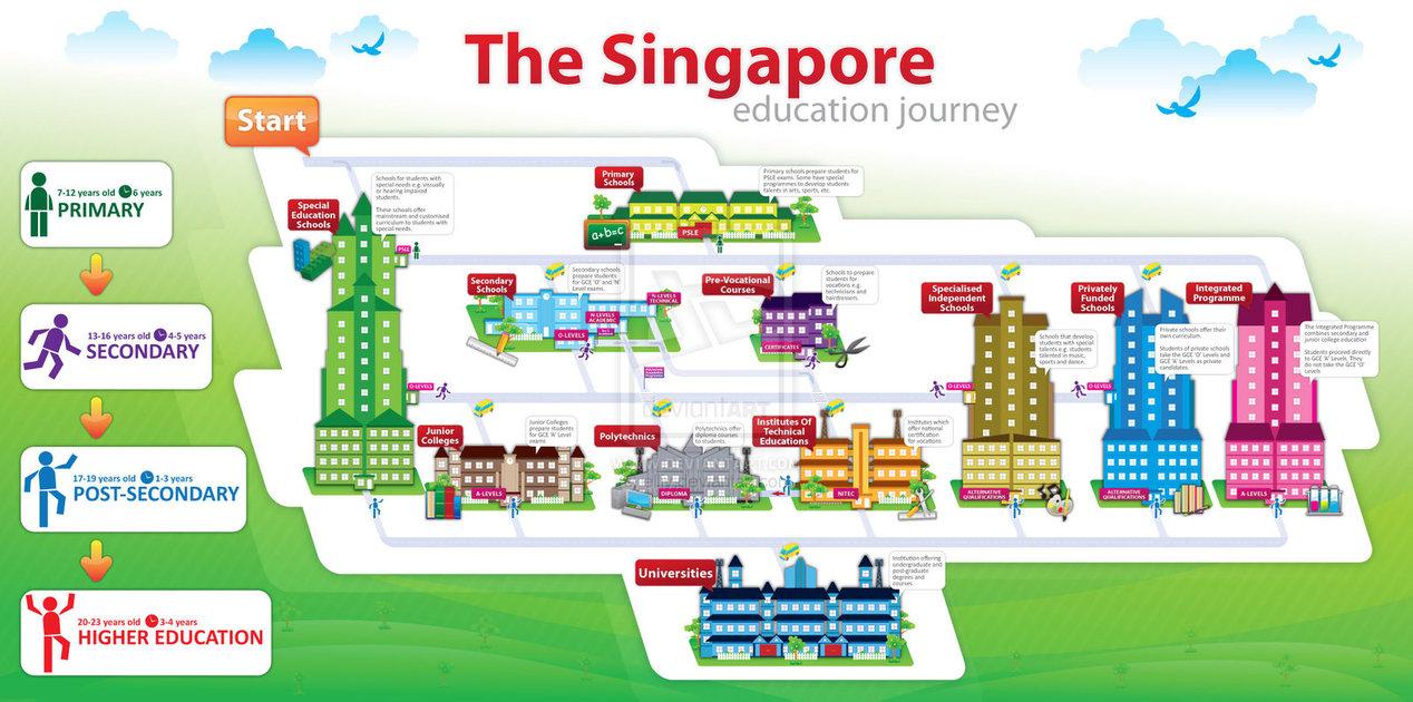 el secreto de la educación en singapur