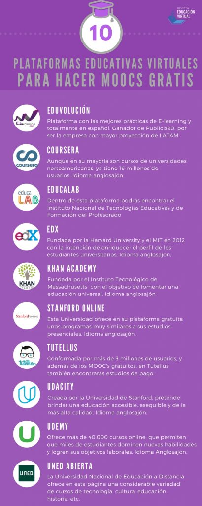 plataforma educativa virtual infografia
